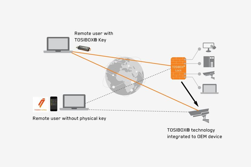 How to use a TOSIBOX Softkey